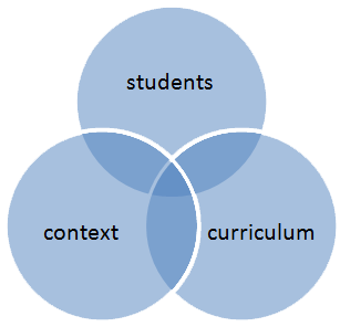 venn diagram of student, context and curriculum