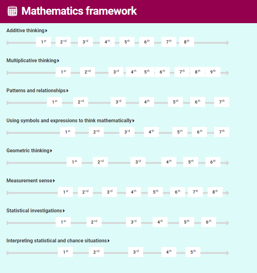 Learning-progression-frameworks-maths-ii.png