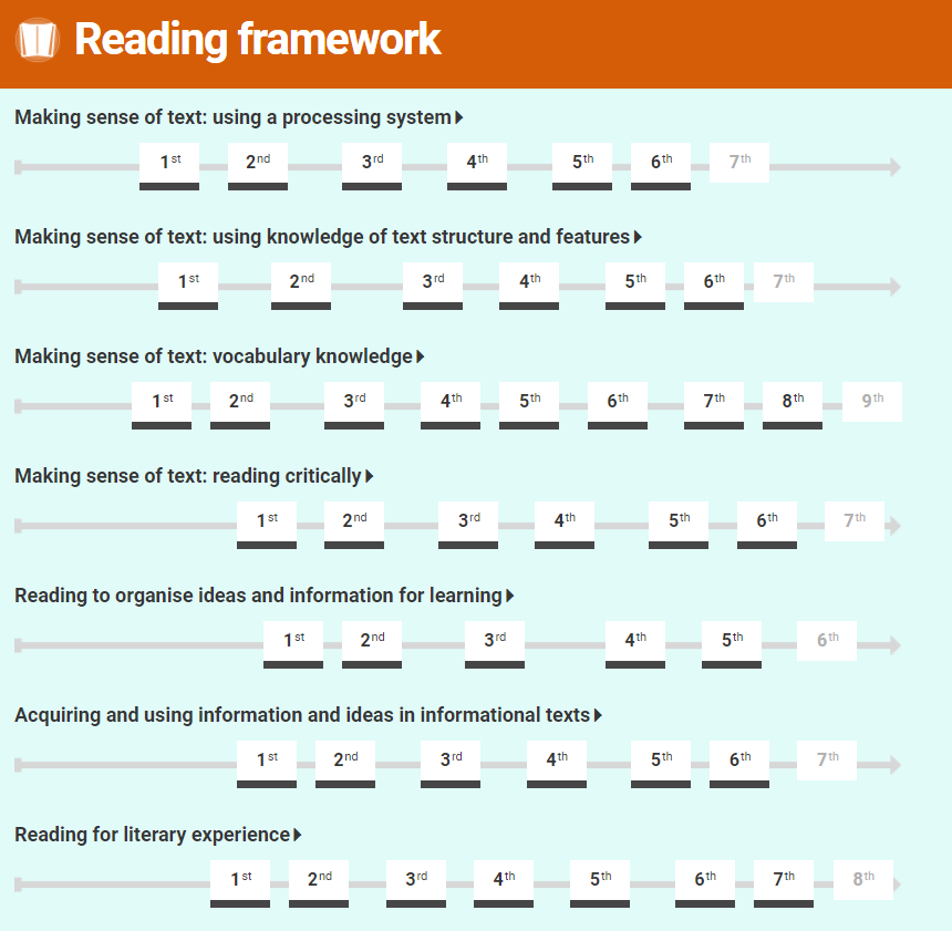Learning progression frameworks reading map