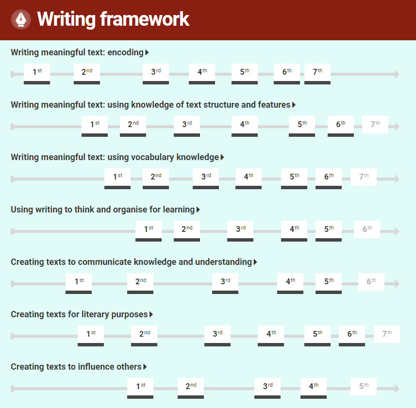 Learning progression frameworks writing map